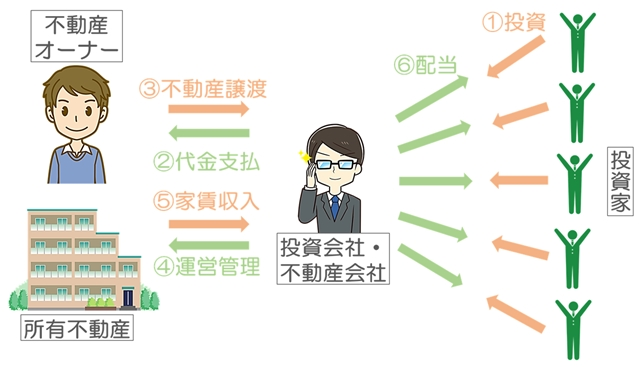 (画像1)不動産 の 証券 化 と は 証券化不動産 仕組み イメージ