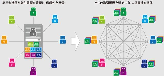 (画像1)不動産 仮想通貨 ブロックチェーン イメージ 経済産業省 ブロックチェーン技術を利用したサービスに関する国内外動向調査