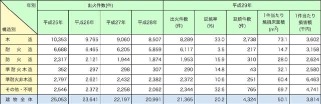 構造別 出火件数 総務省消防庁 平成30年版 消防白書より