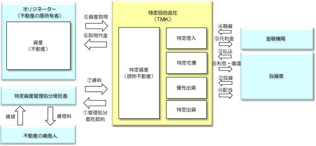 (画像2)不動産 の 証券 化 と は 証券化不動産 特定目的会社型 イメージ