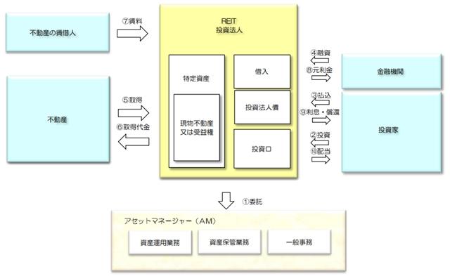 (画像3)不動産 の 証券 化 と は 証券化不動産 J-REIT イメージ