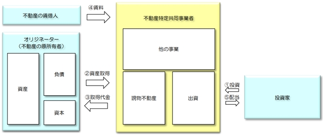(画像4)不動産 の 証券 化 と は 証券化不動産 不動産特定共同事業 イメージ