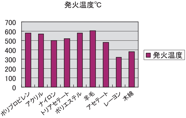 木造 住宅 火災 化学繊維 発火点 グラフ