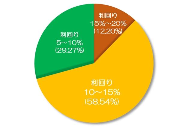 収益物件 利回り 都道府県別 分類