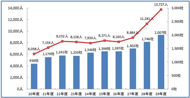 岡山 不動産 投資 外国人労働者数