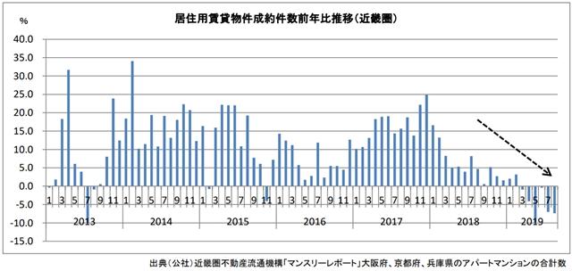 (画像2)引っ越し難民 2020 近畿圏 賃貸 契約件数 推移