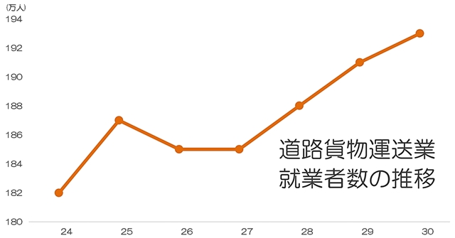 (画像5)引っ越し難民 2020 道路貨物運送業 就業者数 推移