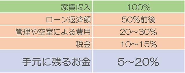 (画像1)返済比率 目安 根拠