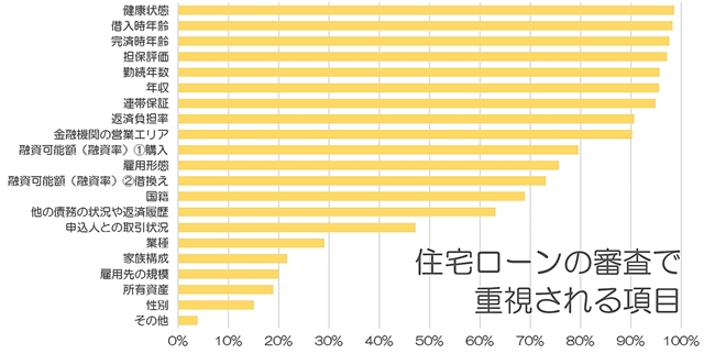 (画像5)返済比率 目安 住宅ローン 審査 項目 重視