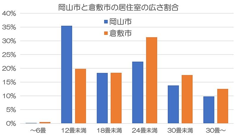 岡山市と倉敷市の居住室の広さを表すグラフ