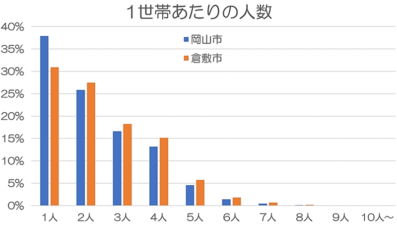 岡山市と倉敷市の1世帯あたりの人数を表すグラフ