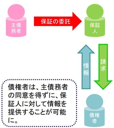 民法改正 連帯保証人 情報提供 義務 賃貸 家賃 滞納